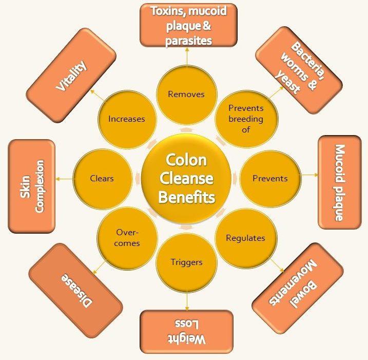 colon_cleanse_benefits